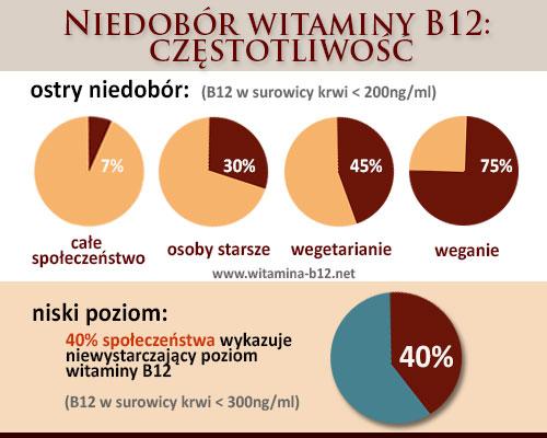 Niedobor-B12-czestotliwosc