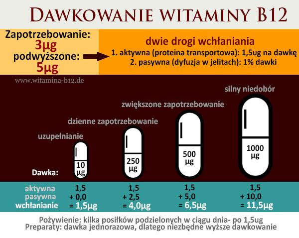 dawkowanie-witaminy-B12 (1)