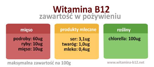 witamina-b12-zawartosc-w-pozywieniu